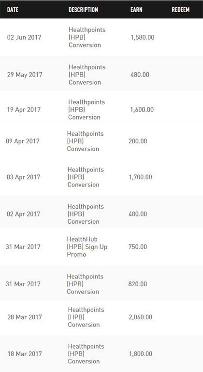 Total linkpoints received from healthhub