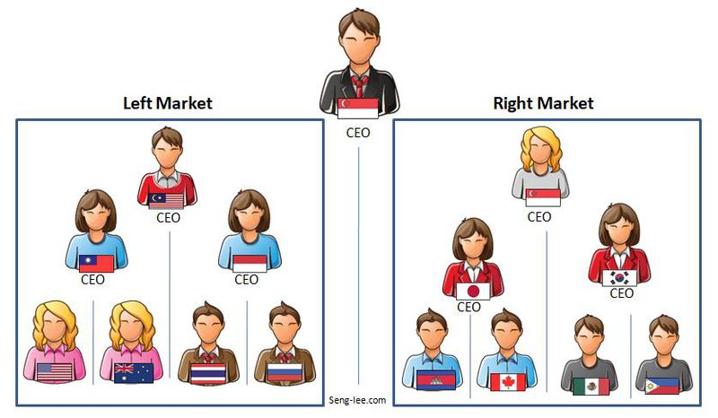Atomy Marketing Structure