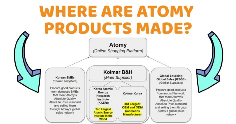 Where Are Atomy Products Made?