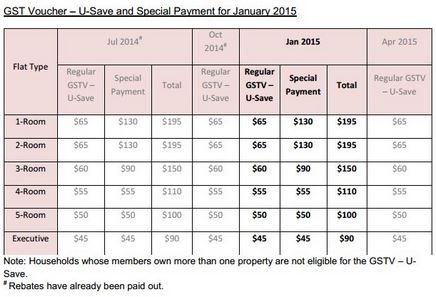 Utilities Rebates In January 2015