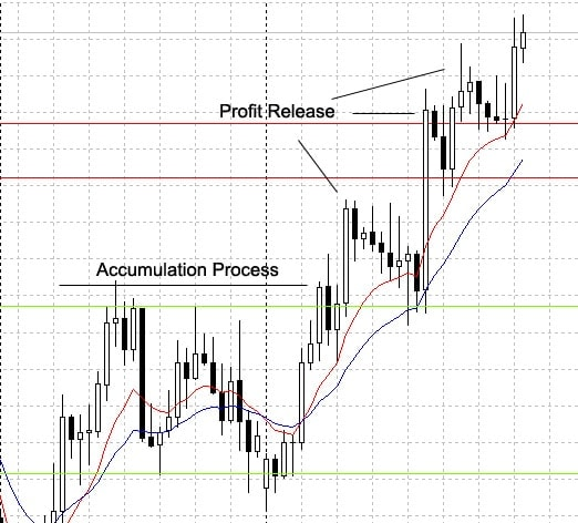 Forex market maker method